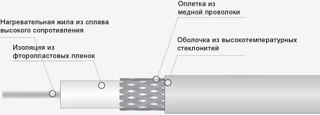 провод швп 2 2х0.35